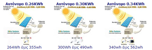 Crete, pv, PHOTOVOLTAICS-SYSTEM-GREECE, Solar Systems ΑΥΤΟΝΟΜΑ ΦΩΤΟΒΟΛΤΑΙΚΑ ΣΥΣΤΗΜΑΤΑ, φωτοβολταικό, φωτοβολταικό σύστημα