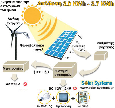 HYBRID PHOTOVOLTAICS-SYSTEM-GREECE, SEW 570,  HYBRID photovoltaic system, wind generator, ανεμογεννήτρια, off-grid, stand alone, Solar Systems αυτονομο υβριδικο συστημα, φωτοβολταικά, φωτοβολταικό σύστημα