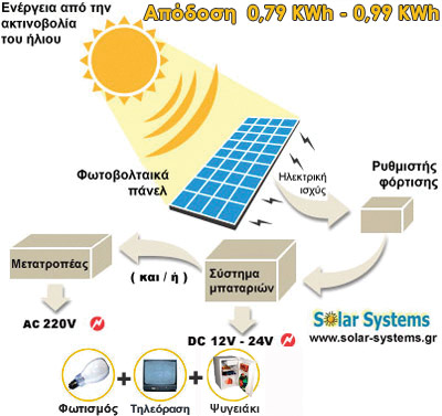 PHOTOVOLTAICS-SYSTEM-GREECE, SE 160WP, pv, photovoltaic, Solar Systems αυτονομο φωτοβολταικο συστημα, φωτοβολταικά, φωτοβολταικό σύστημα