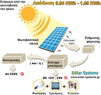 PHOTOVOLTAICS-SYSTEM-GREECE, SE 175WP, pv, photovoltaic, Solar Systems αυτονομο φωτοβολταικο συστημα, φωτοβολταικά, φωτοβολταικό σύστημα