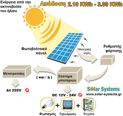 PHOTOVOLTAICS-SYSTEM-GREECE, SE 400WP, stand alone, photovoltaic, Solar Systems αυτονομο φωτοβολταικο συστημα, φωτοβολταικά, φωτοβολταικό σύστημα